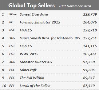 Недельные продажи консолей по версии VGchartz с 25 октября по 1 ноября ! А также топ чарт игр ! - Изображение 2