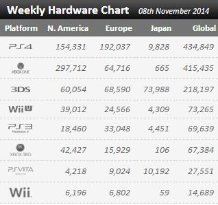 Недельные продажи консолей по версии VGchartz с 1 по 8 ноября ! Воу Х1 полегче, хватит прайскатить ! - Изображение 1
