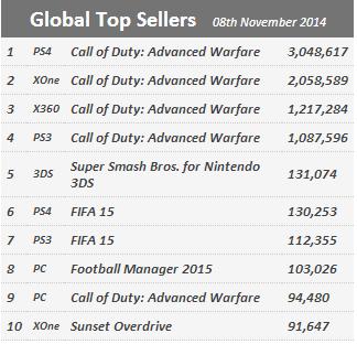 Недельные продажи консолей по версии VGchartz с 1 по 8 ноября ! Воу Х1 полегче, хватит прайскатить ! - Изображение 2