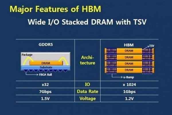 AMD Radeon R9 390X будет использовать 20-нанометровый техпроцесс - Изображение 2