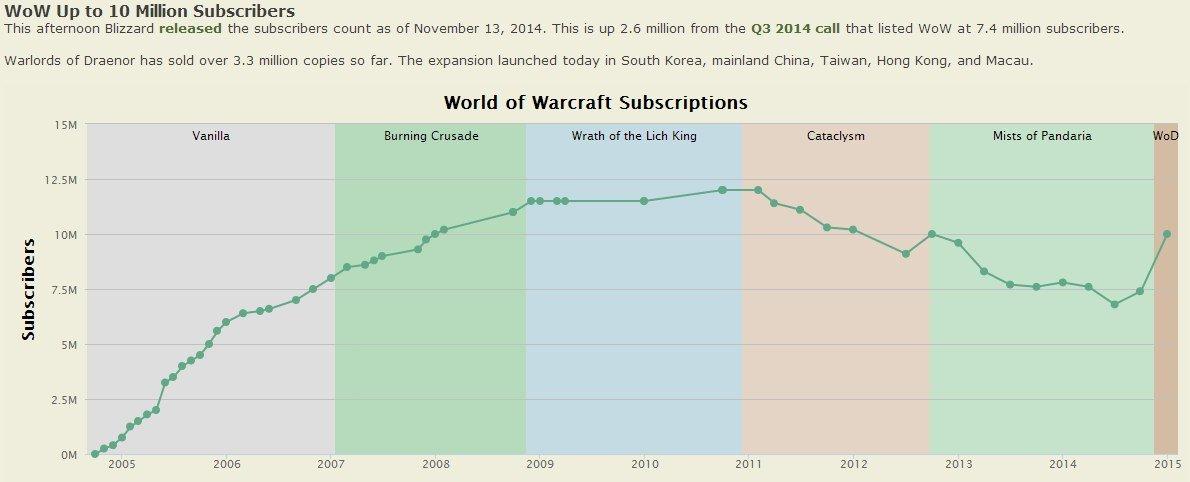 Количество подписчиков World of Warcraft выросло до 10 миллионов. - Изображение 1