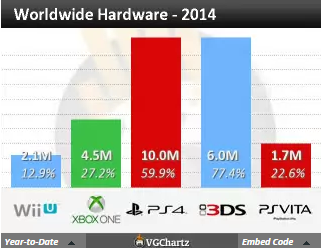 Недельные продажи консолей по версии VGchartz с  8 по 15 ноября ! И вновь Хуанитос не допрыгнул. - Изображение 4