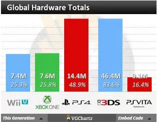 Недельные продажи консолей по версии VGchartz с  8 по 15 ноября ! И вновь Хуанитос не допрыгнул. - Изображение 3
