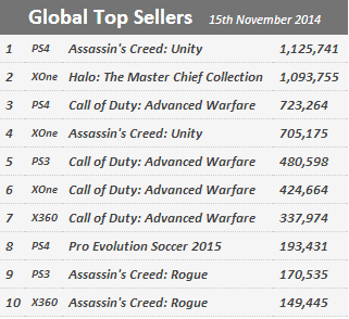 Недельные продажи консолей по версии VGchartz с  8 по 15 ноября ! И вновь Хуанитос не допрыгнул. - Изображение 2