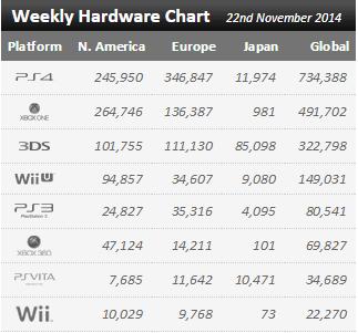 Недельные продажи консолей по версии VGchartz с 15 по 22 ноября ! ПС4 не остановить ! - Изображение 1