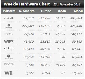 Недельные продажи консолей по версии VGchartz с  8 по 15 ноября ! И вновь Хуанитос не допрыгнул. - Изображение 1