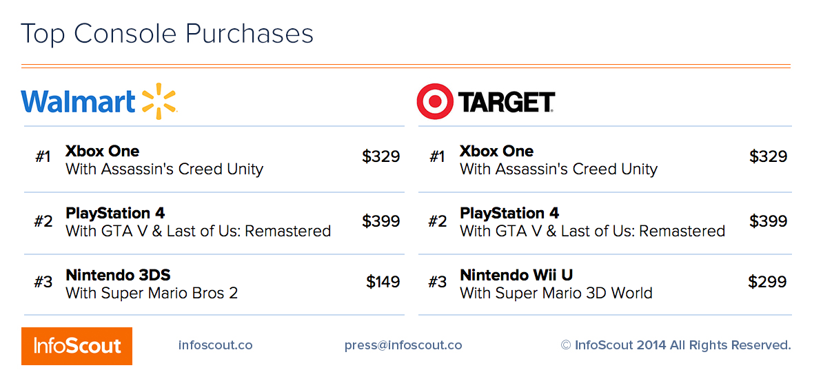 Xbox One бьет по продажам PlayStation 4 в чёрную пятницу (но всем плевать) - Изображение 2
