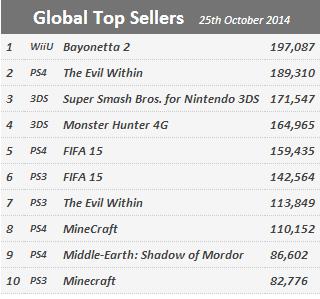 Недельные продажи консолей по версии VGchartz с 18 по 25 октября ! Bayonetta 2 не помогла Wii U !!! - Изображение 2