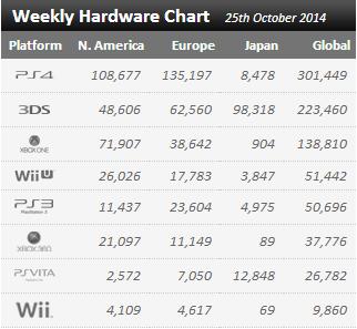 Недельные продажи консолей по версии VGchartz с 18 по 25 октября ! Bayonetta 2 не помогла Wii U !!! - Изображение 1