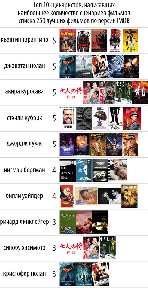 Топ 10 из списка 250 фильмов по версии IMDB - Изображение 3