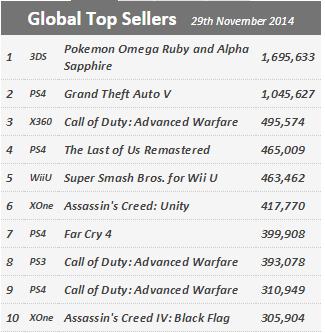 Недельные продажи консолей по версии VGchartz с 22 по 29 ноября ! Черная пятница все таки за PS4 ! - Изображение 2