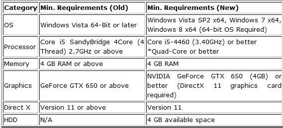 Обновленные системные требования MGS V: Ground Zeroes. - Изображение 1