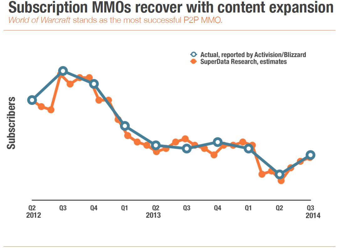 SuperData: обзор рынка MMO за 2014 год - Изображение 3