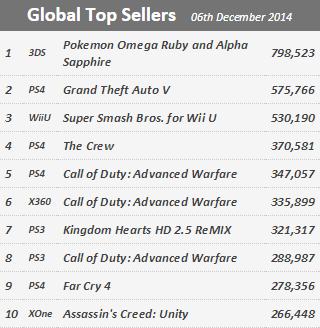 Недельные продажи консолей по версии VGchartz с 29 ноября по 6 декабря ! Рождественский бум ! - Изображение 2