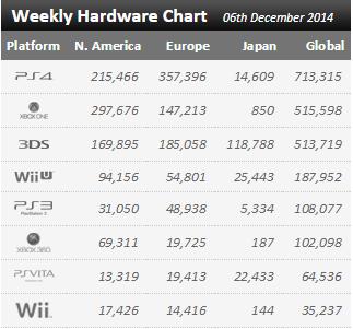 Недельные продажи консолей по версии VGchartz с 29 ноября по 6 декабря ! Рождественский бум ! - Изображение 1