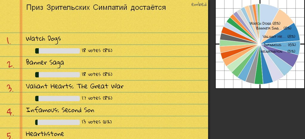 Итоги голосования - Изображение 4