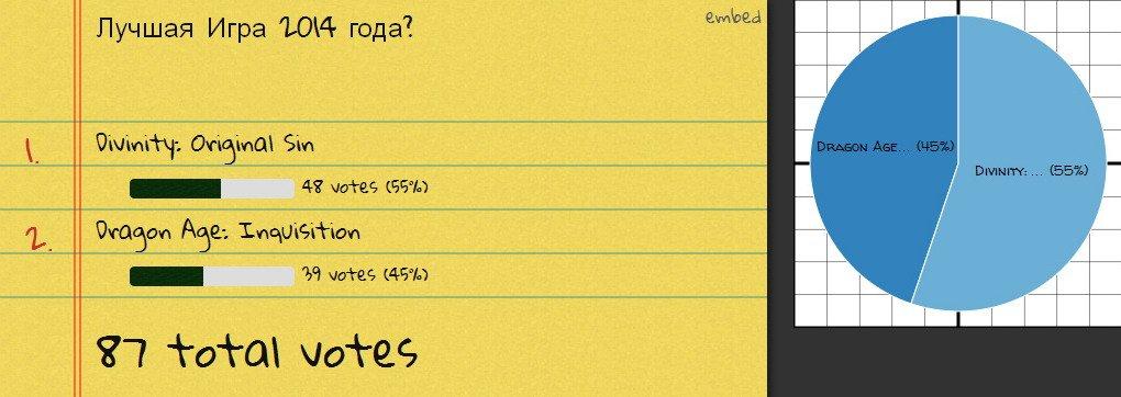 Итоги голосования - Изображение 2