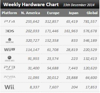 Недельные продажи консолей по версии VGchartz с 6 по 13 декабря ! Туц-туц-туц. - Изображение 1