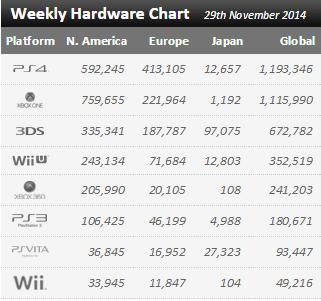 Недельные продажи консолей по версии VGchartz с 22 по 29 ноября ! Черная пятница все таки за PS4 ! - Изображение 1