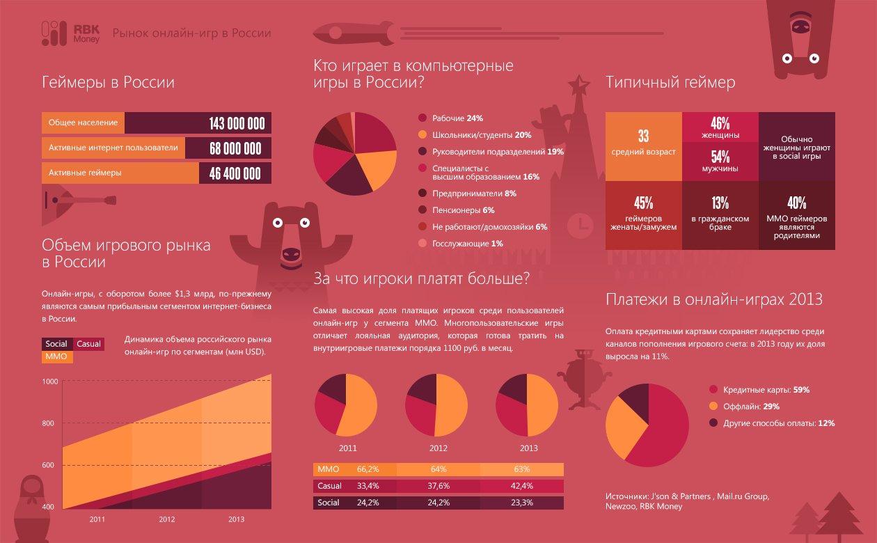Инфографика про игровой рынок России от РБК - Изображение 1