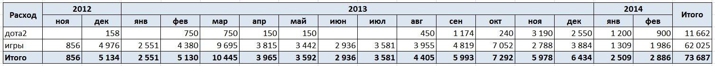 Итоги полутора лет лицензионного потребления - Изображение 1