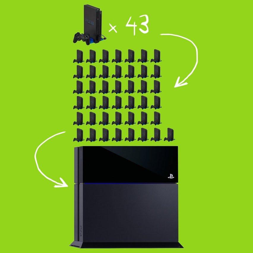 PS4 = 43 PS2 - Изображение 1