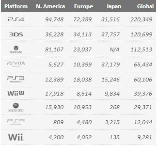 Недельные цифры продаж игр и консолей по версии VGchartz с 22 по 29 марта - Изображение 1