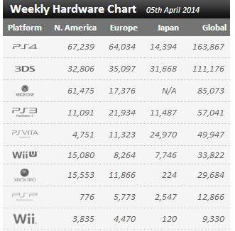 Недельные цифры продаж консолей по версии VGchartz с 29 марта по 5 апреля  - Изображение 1