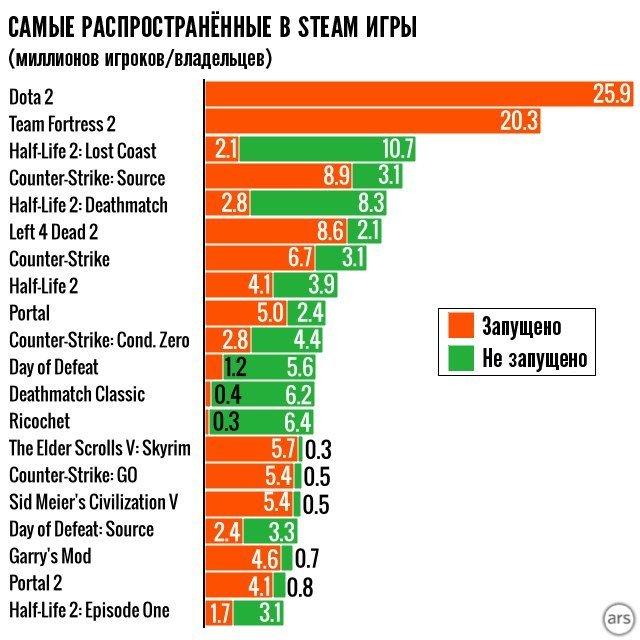 Немного Steam статистики - Изображение 2