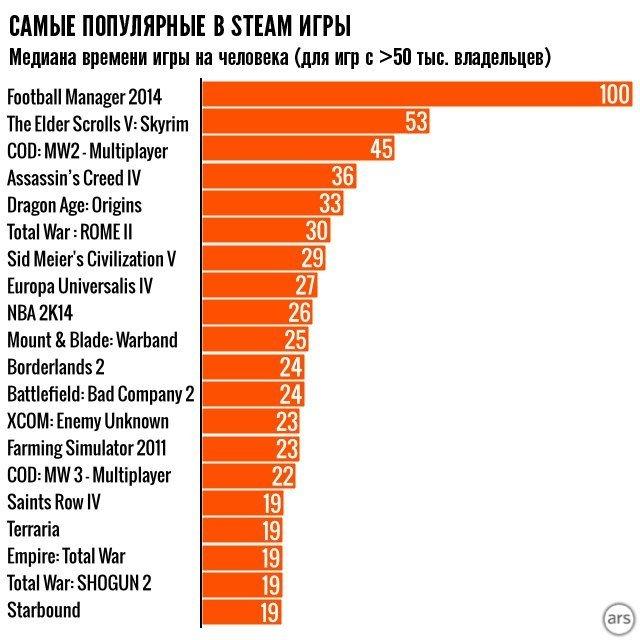Немного Steam статистики - Изображение 1