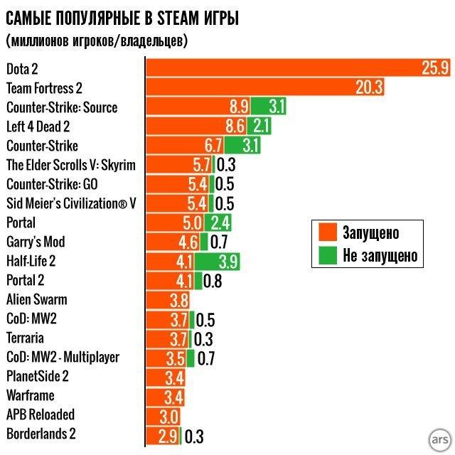 Немного Steam статистики - Изображение 6
