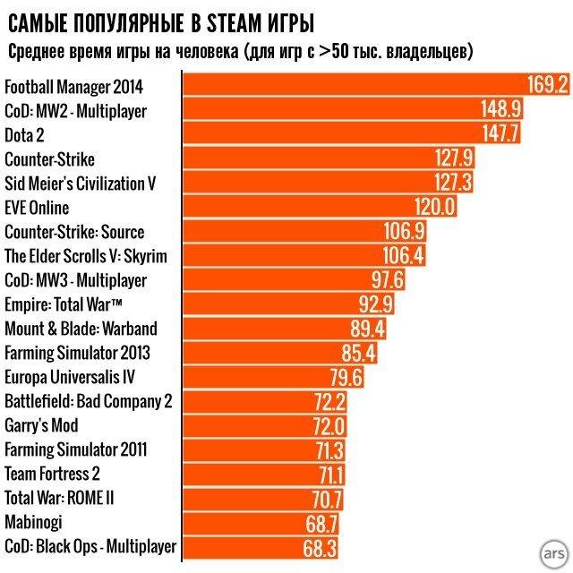 Немного Steam статистики - Изображение 7