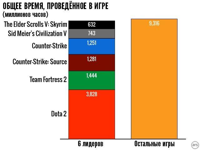 Немного Steam статистики - Изображение 3