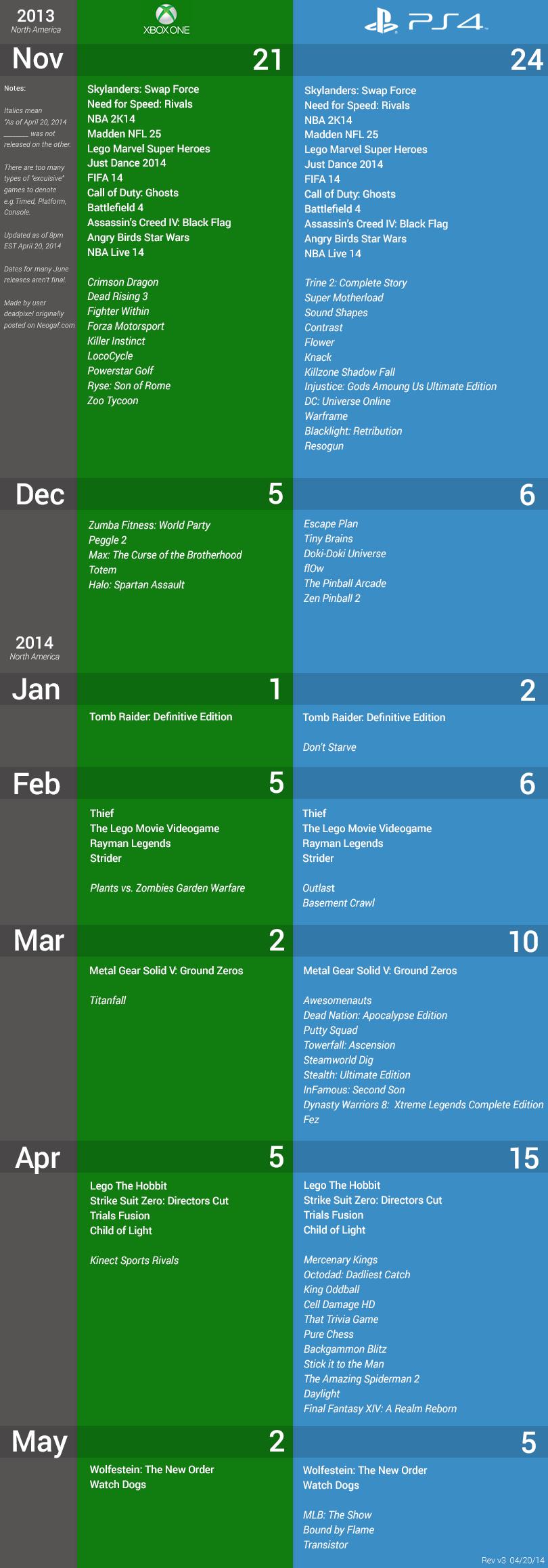 PS4 vs. Xbox One: Консоль от Sony лидирует по количеству выпущенных игр - Изображение 1