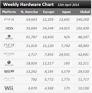 Недельные цифры продаж консолей по версии VGchartz с  5 апреля по 12 апреля ! - Изображение 1