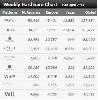 Недельные цифры продаж консолей по версии VGchartz с 12 апреля по 19 апреля ! - Изображение 1