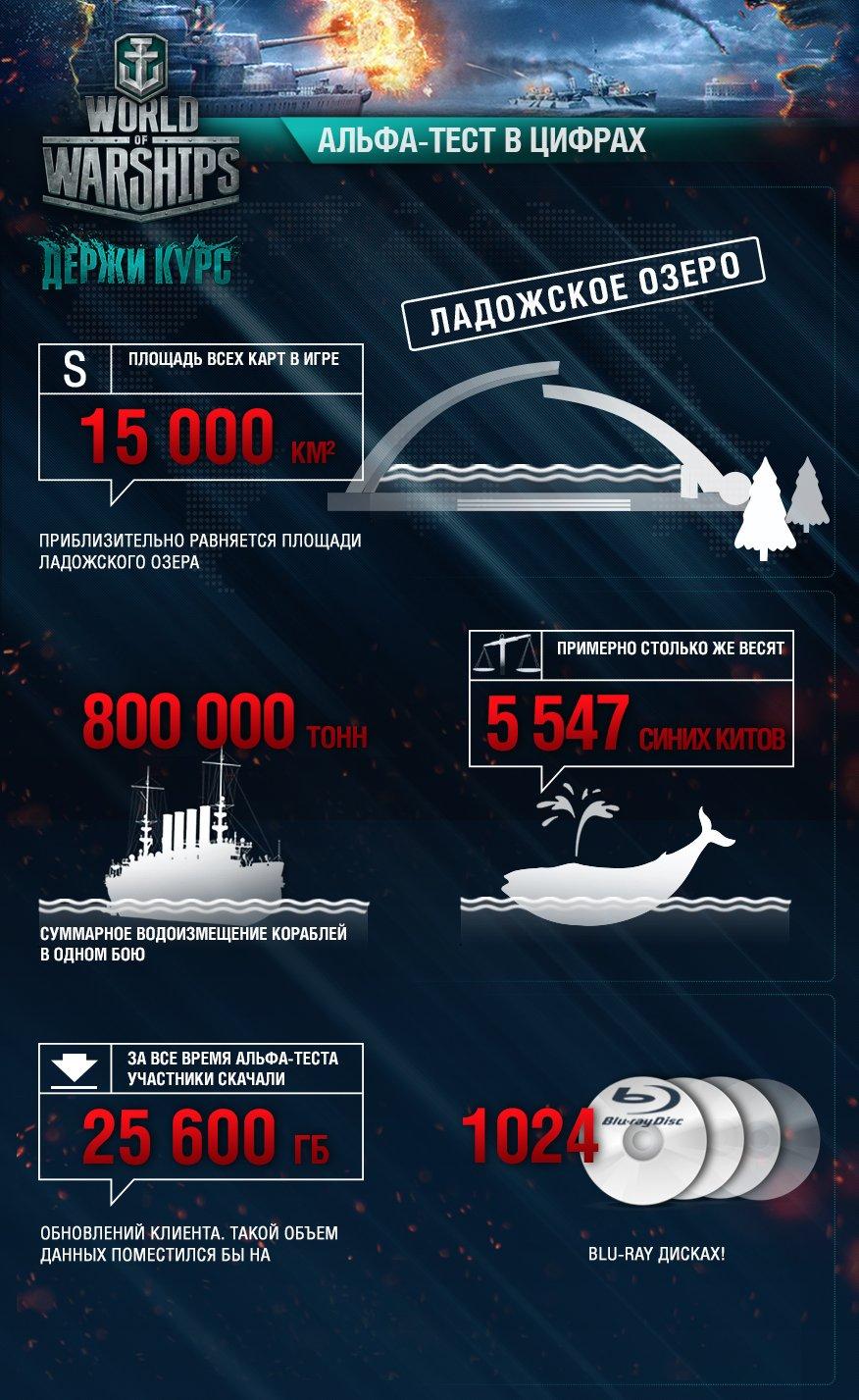 Новые цифры альфа-теста World of Warships - Изображение 1