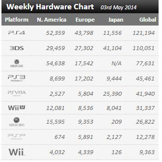 Недельные цифры продаж консолей по версии VGchartz с 26 апреля по 3 мая ! И общие продажи некстгена. - Изображение 2