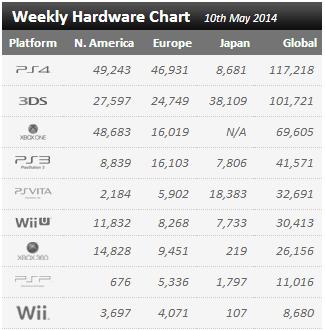 Недельные цифры продаж консолей по версии VGchartz с  3 мая по 10 мая !  - Изображение 1
