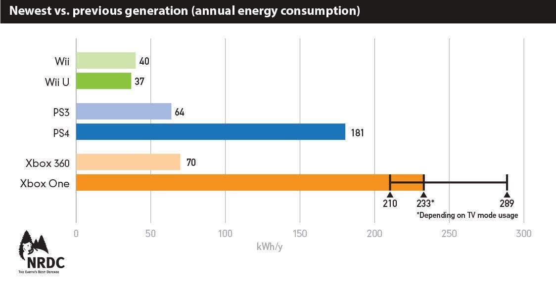 Сравнение потребления электроэнергии консолями нового поколения и их предшественниками. - Изображение 1