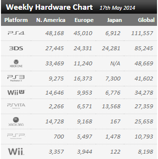 Недельные цифры продаж консолей по версии VGchartz с 10 мая по 17 мая ! - Изображение 1