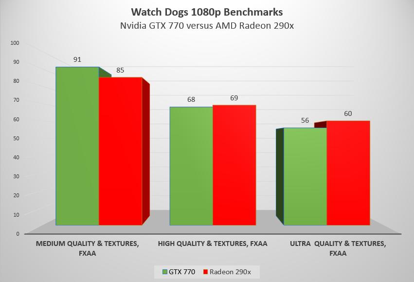 Почему Watch Dogs - это плохие новости для владельцев AMD - Изображение 3