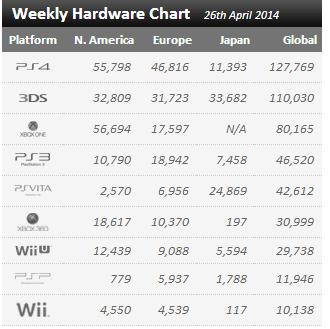 Недельные цифры продаж консолей по версии VGchartz с 19 апреля по 26 апреля !. - Изображение 1