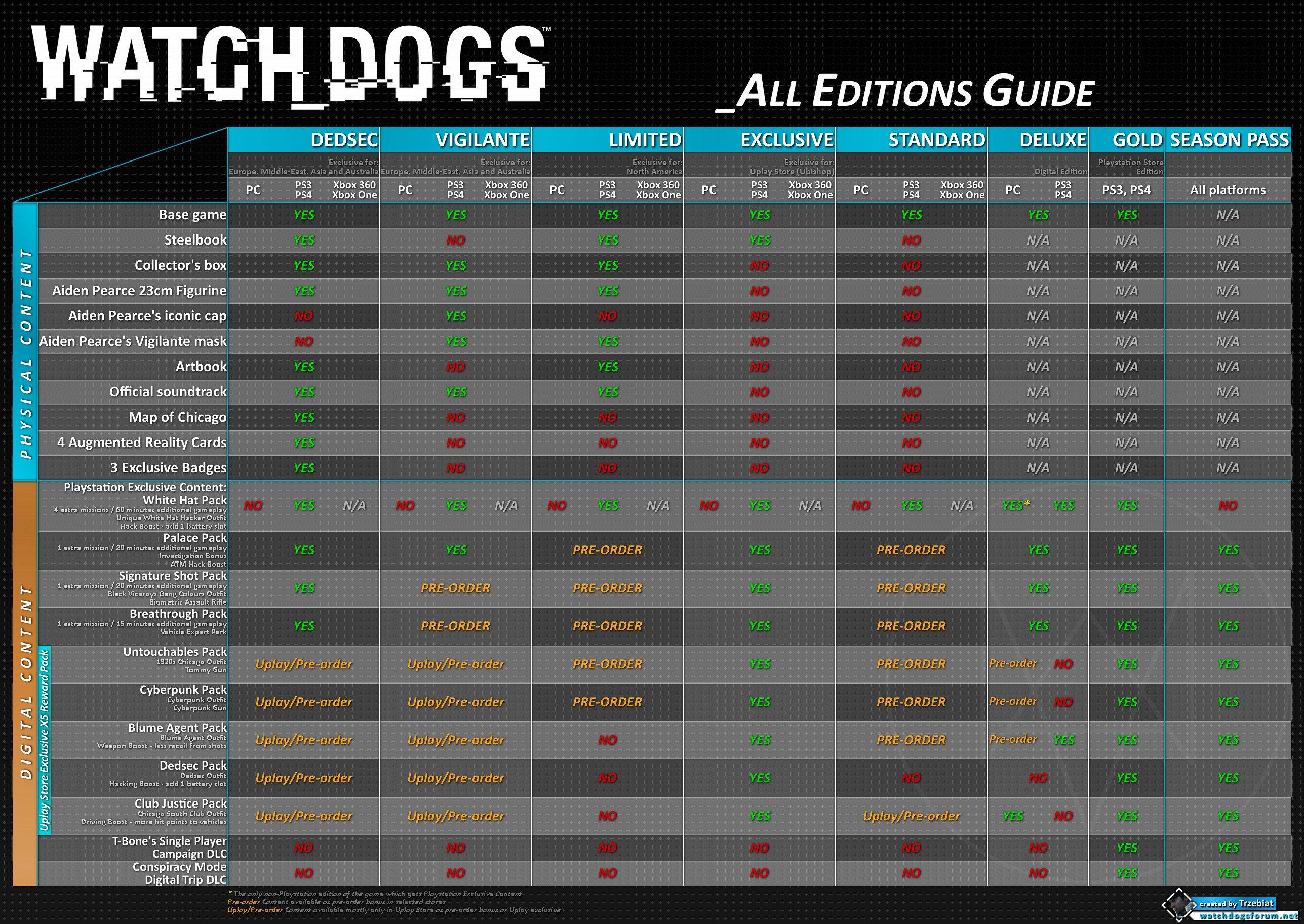 Варианты издания Watch Dogs - Изображение 1