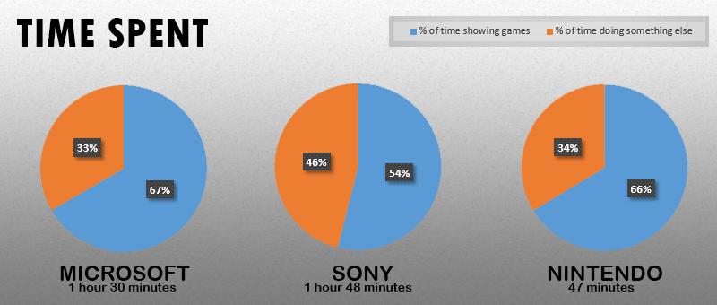 Статистика c E3 2014 трех главных платформодержателей. - Изображение 2