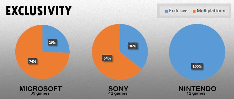 Статистика c E3 2014 трех главных платформодержателей. - Изображение 5