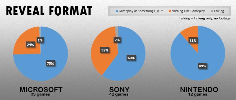 Статистика c E3 2014 трех главных платформодержателей. - Изображение 3