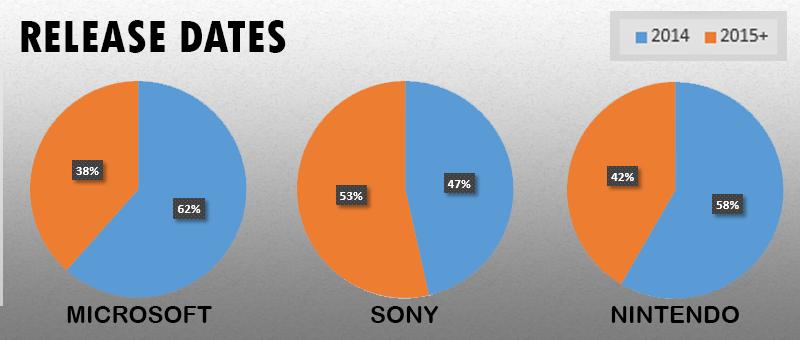 Статистика c E3 2014 трех главных платформодержателей. - Изображение 4