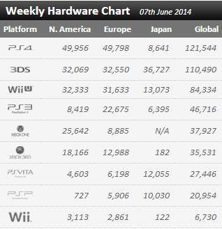 Недельные цифры продаж консолей по версии VGchartz с  31мая по 7 июня! No comments.... . - Изображение 1