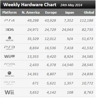 Недельные цифры продаж консолей по версии VGchartz с 17 мая по 24 мая ! - Изображение 1